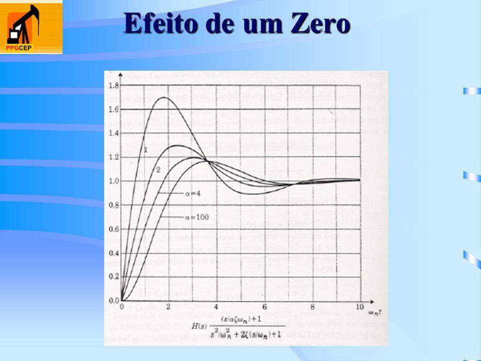 Efeito de um Zero