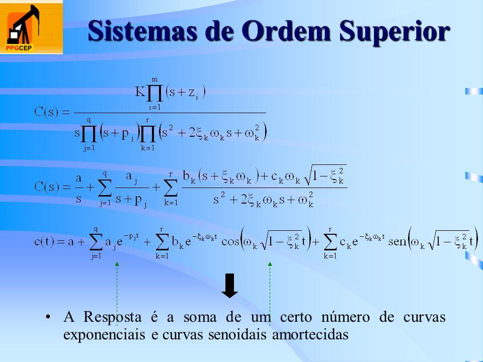Sistemas de Ordem Superior A Resposta é a soma de um certo número de curvas exponenciais e curvas senoidais amortecidas