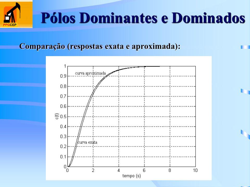 Pólos Dominantes e Dominados Comparação (respostas exata e aproximada):