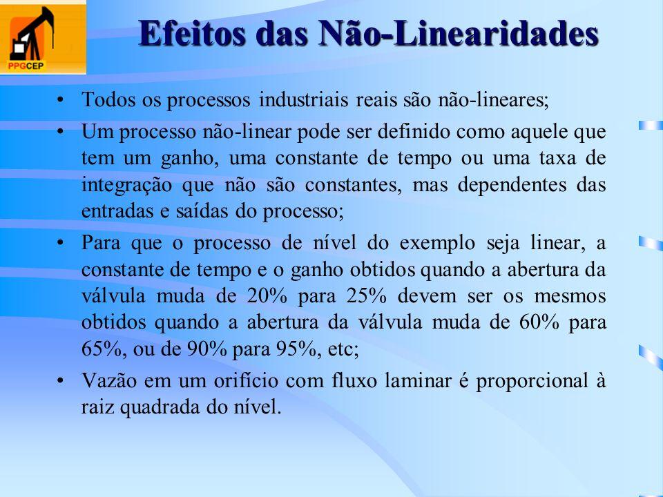 Efeitos das Não-Linearidades Todos os processos industriais reais são não-lineares; Um processo não-linear pode ser definido como aquele que tem um ga