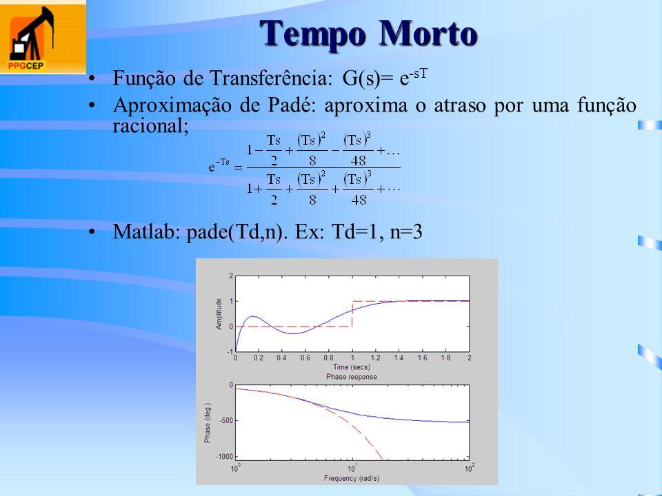 Tempo Morto Função de Transferência: G(s)= e -sT Aproximação de Padé: aproxima o atraso por uma função racional; Matlab: pade(Td,n). Ex: Td=1, n=3