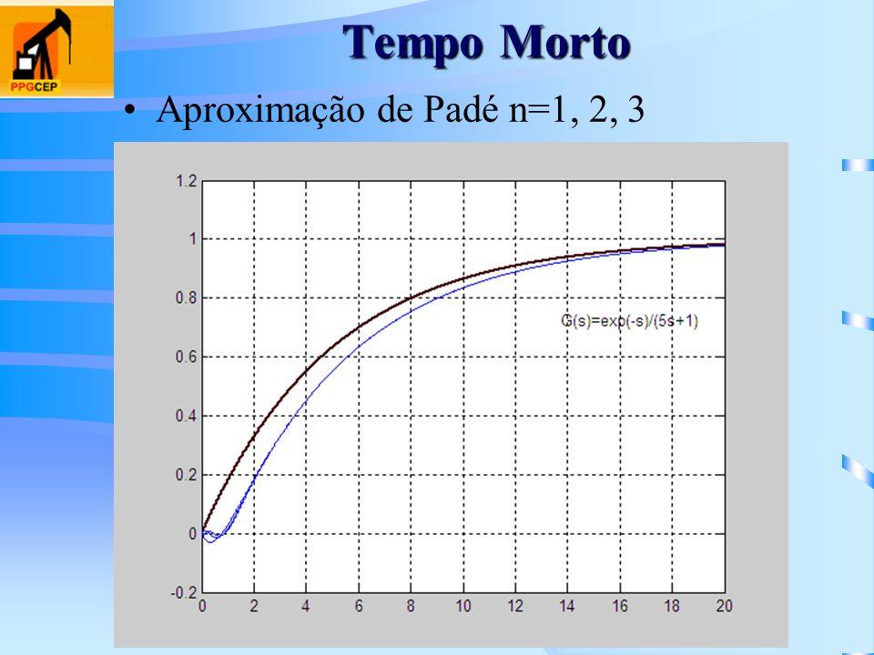 Tempo Morto Aproximação de Padé n=1, 2, 3