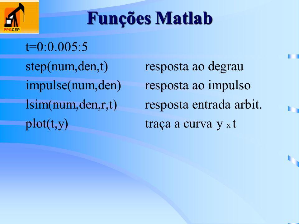 Funções Matlab t=0:0.005:5 step(num,den,t)resposta ao degrau impulse(num,den)resposta ao impulso lsim(num,den,r,t)resposta entrada arbit. plot(t,y)tra