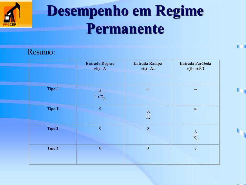 Desempenho em Regime Permanente Resumo: Entrada Degrau r(t)= A Entrada Rampa r(t)= At Entrada Parábola r(t)= At 2 /2 Tipo 0 Tipo 10 Tipo 200 Tipo 3000