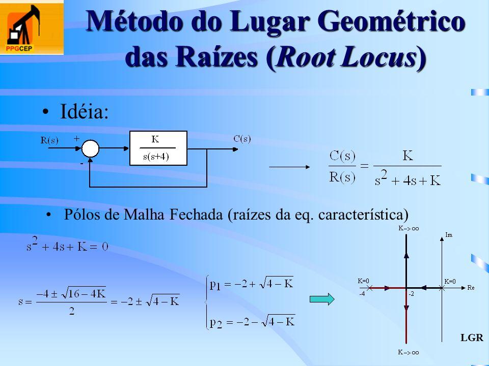 Método do Lugar Geométrico das Raízes (Root Locus) Idéia: Pólos de Malha Fechada (raízes da eq. característica) LGR
