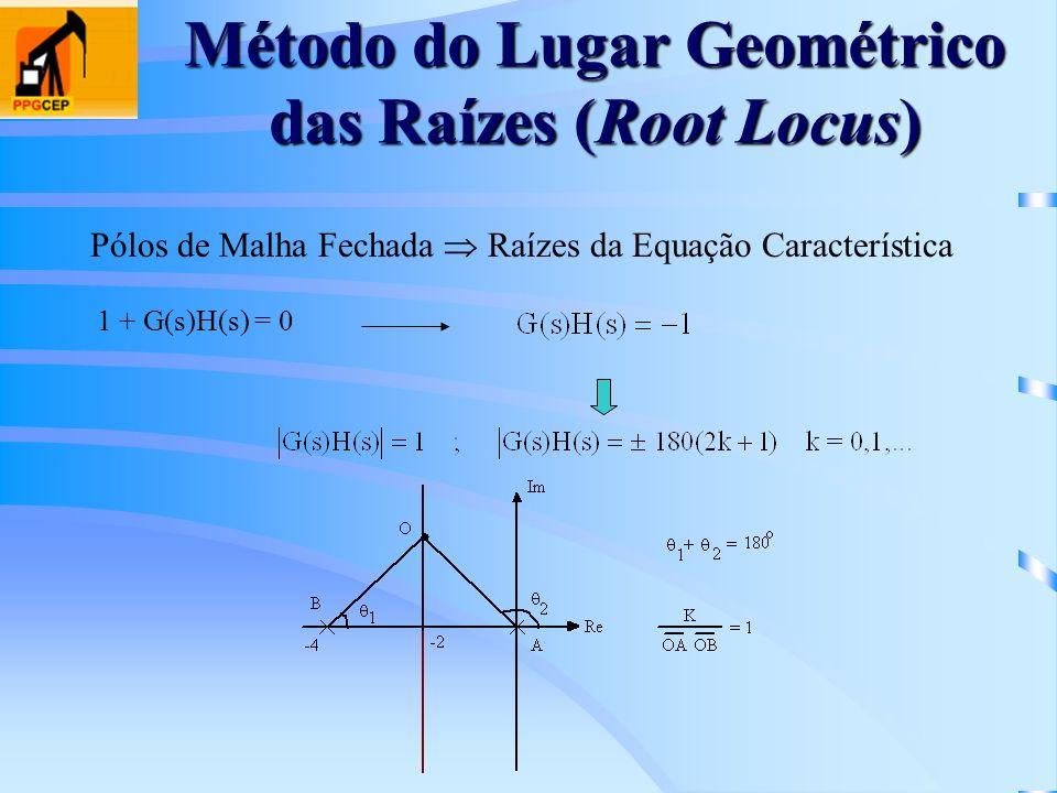 Método do Lugar Geométrico das Raízes (Root Locus) Pólos de Malha Fechada Raízes da Equação Característica 1 + G(s)H(s) = 0