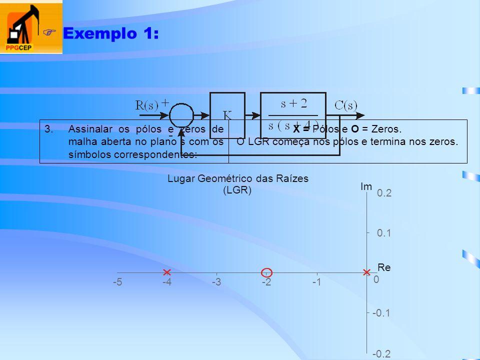 Exemplo 1: X = Pólos e O = Zeros. O LGR começa nos pólos e termina nos zeros. 3.Assinalar os pólos e zeros de malha aberta no plano s com os símbolos