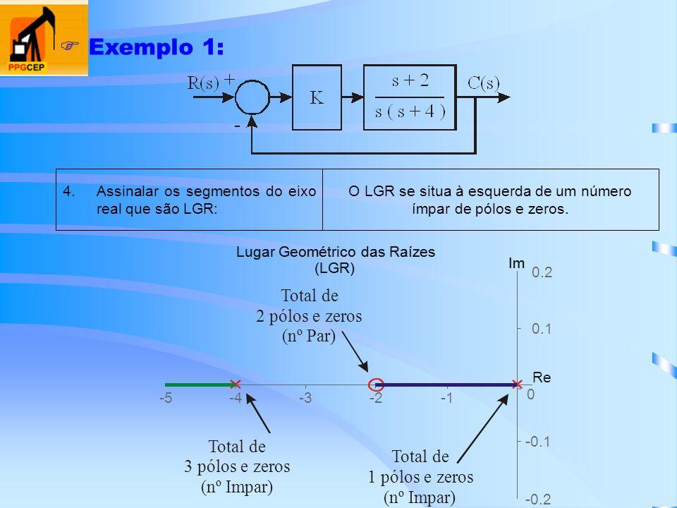 Exemplo 1: O LGR se situa à esquerda de um número ímpar de pólos e zeros. 4.Assinalar os segmentos do eixo real que são LGR: Lugar Geométrico das Raíz