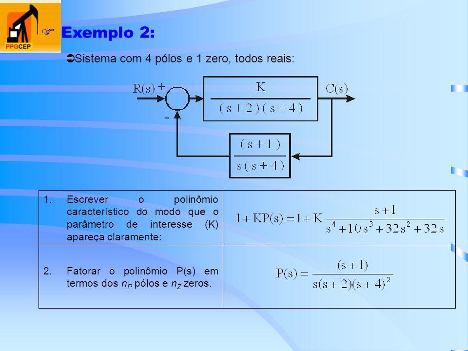 Exemplo 2: 2.Fatorar o polinômio P(s) em termos dos n P pólos e n Z zeros. 1.Escrever o polinômio característico do modo que o parâmetro de interesse