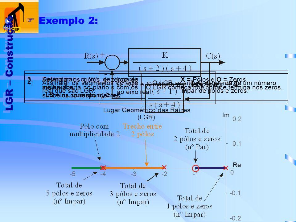 LGR – Construção Exemplo 2: X = Pólos e O = Zeros. O LGR começa nos pólos e termina nos zeros. 3.Assinalar os pólos e zeros de malha aberta no plano s