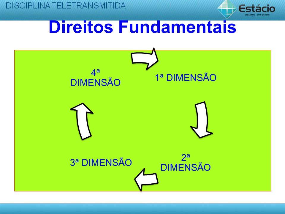 Direitos Fundamentais 1ª DIMENSÃO 2ª DIMENSÃO 3ª DIMENSÃO 4ª DIMENSÃO