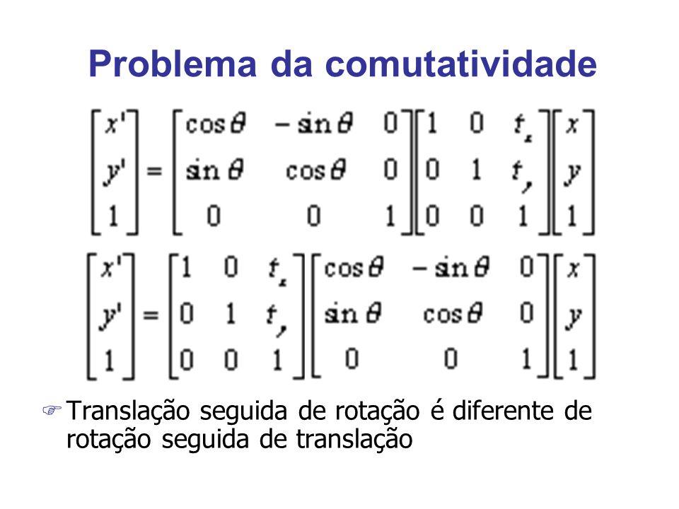 Problema da comutatividade F Translação seguida de rotação é diferente de rotação seguida de translação