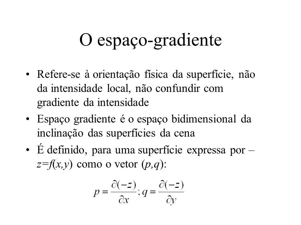 O espaço-gradiente Refere-se à orientação física da superfície, não da intensidade local, não confundir com gradiente da intensidade Espaço gradiente é o espaço bidimensional da inclinação das superfícies da cena É definido, para uma superfície expressa por – z=f(x,y) como o vetor (p,q):