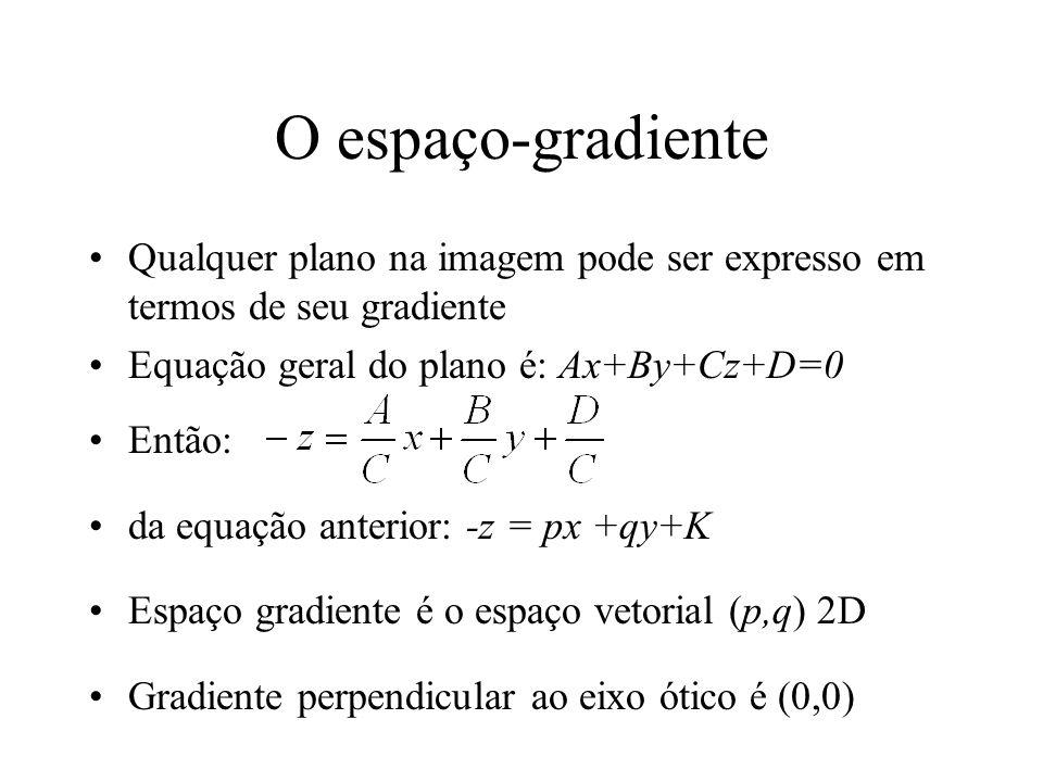 O espaço-gradiente Qualquer plano na imagem pode ser expresso em termos de seu gradiente Equação geral do plano é: Ax+By+Cz+D=0 Então: da equação anterior: -z = px +qy+K Espaço gradiente é o espaço vetorial (p,q) 2D Gradiente perpendicular ao eixo ótico é (0,0)