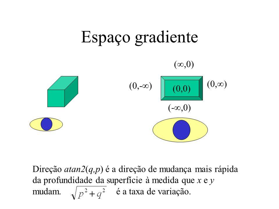 Espaço gradiente (0,0) (0, ) (,0) (-,0) (0,- ) Direção atan2(q,p) é a direção de mudança mais rápida da profundidade da superfície à medida que x e y mudam.