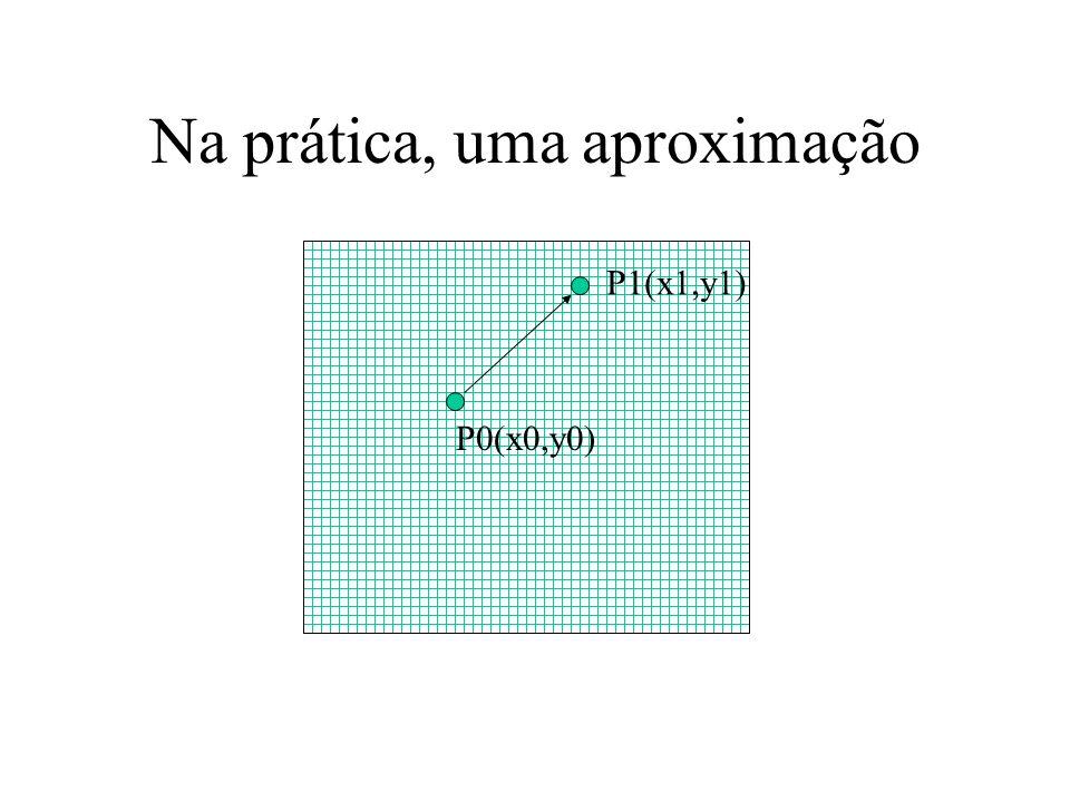 Na prática, uma aproximação P0(x0,y0) P1(x1,y1)