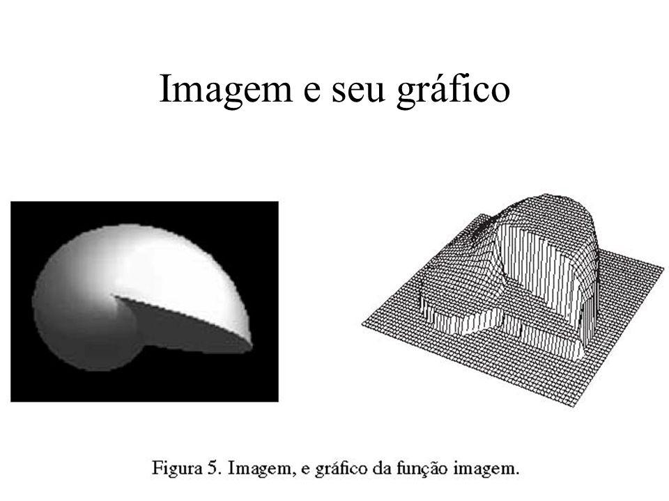 Imagem e seu gráfico
