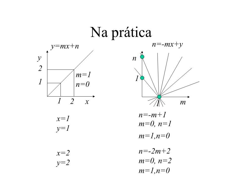 Na prática x y m=1 n=0 1 2 2 1 m n x=1 y=1 1 1 n=-mx+y n=-m+1 y=mx+n x=2 y=2 n=-2m+2 m=0, n=2 m=1,n=0 m=0, n=1 m=1,n=0