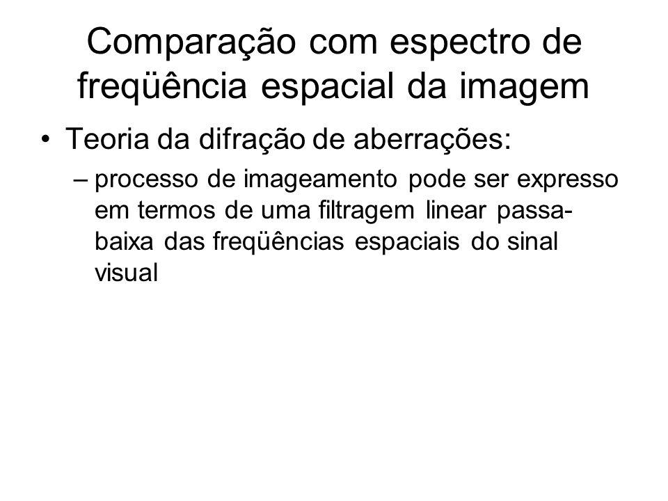 Comparação com espectro de freqüência espacial da imagem Teoria da difração de aberrações: –processo de imageamento pode ser expresso em termos de uma