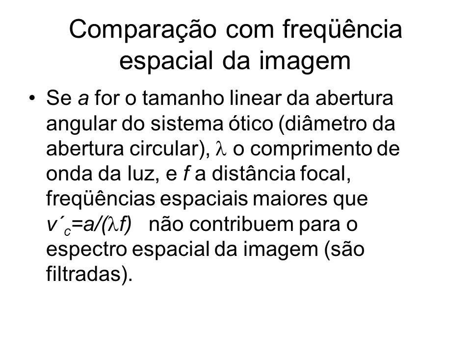 Comparação com freqüência espacial da imagem Se a for o tamanho linear da abertura angular do sistema ótico (diâmetro da abertura circular), o comprim