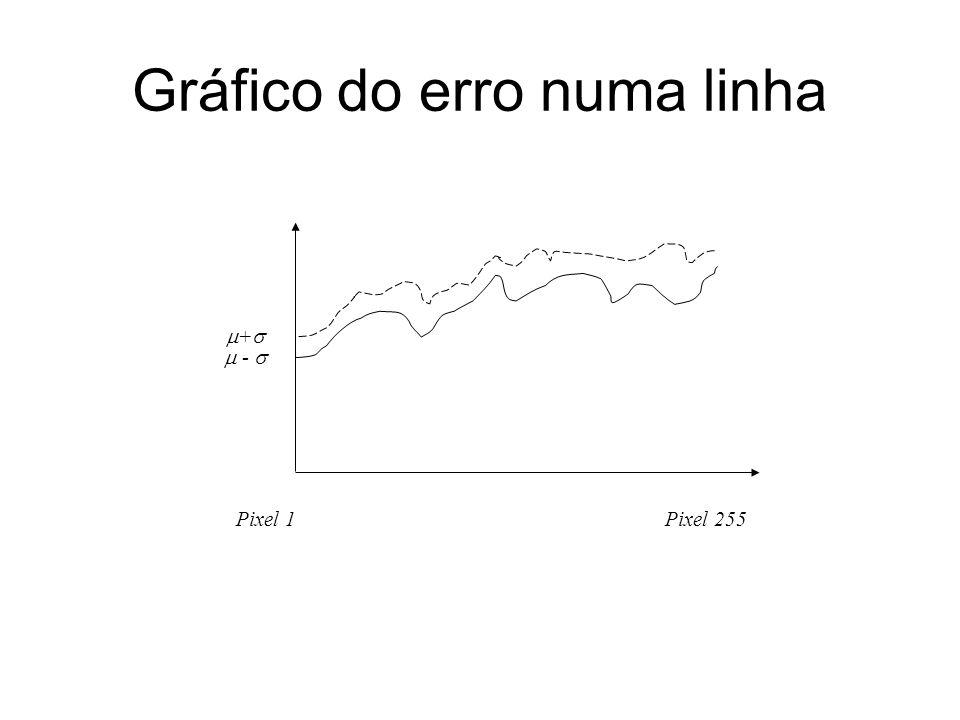 Gráfico do erro numa linha Pixel 1Pixel 255 + -