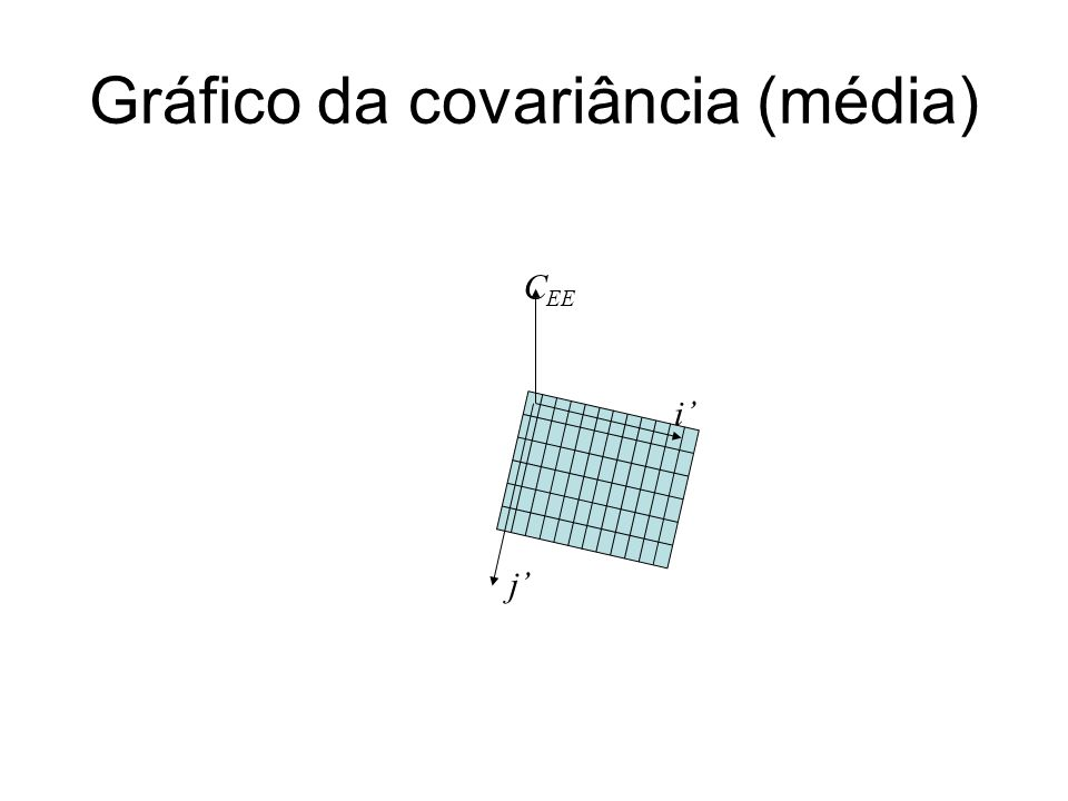 Gráfico da covariância (média) j i C EE