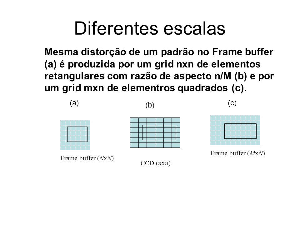 Diferentes escalas Frame buffer (NxN) CCD (nxn) Frame buffer (MxN) Mesma distorção de um padrão no Frame buffer (a) é produzida por um grid nxn de ele