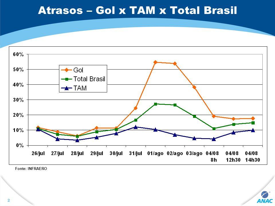 3 ATRASOS E CANCELAMENTOS Fonte: INFRAERO 02/ago03/ago04/ago 30 min GOL54%38%17% SETOR27%19%13% 60 min GOL34%18%4% SETOR14%8%4% Cancel.