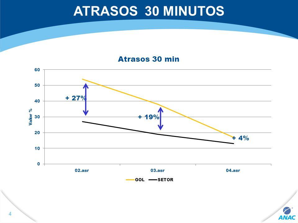 4 ATRASOS 30 MINUTOS