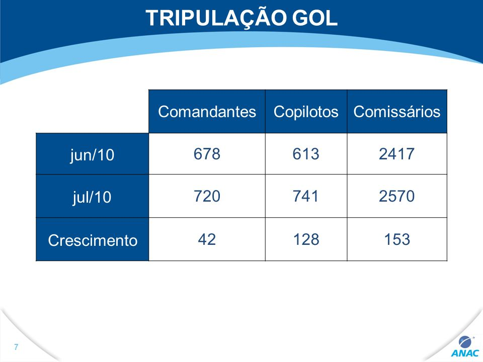 7 TRIPULAÇÃO GOL ComandantesCopilotosComissários jun/106786132417 jul/107207412570 Crescimento42128153