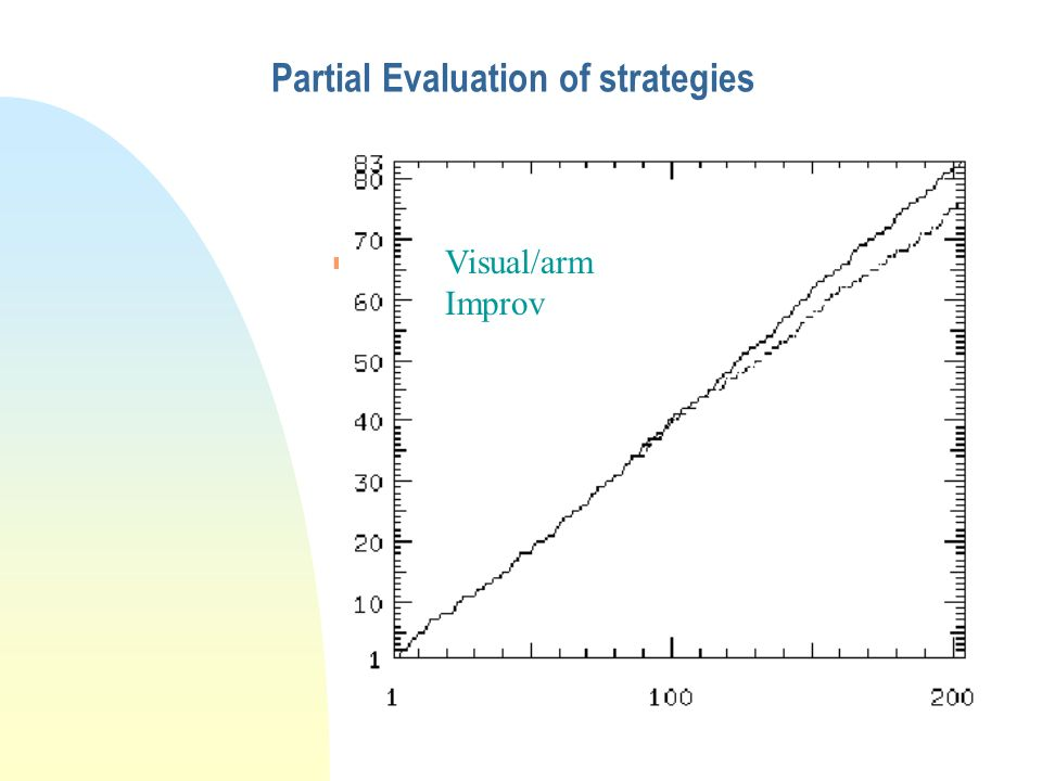 Partial Evaluation of strategies n Attentional Shifts