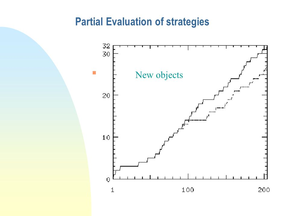 Partial Evaluation of strategies n Objects Identified