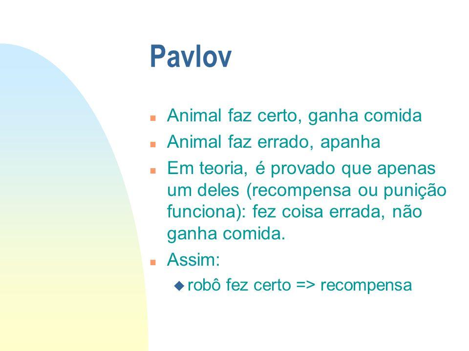 Pavlov n Animal faz certo, ganha comida n Animal faz errado, apanha n Em teoria, é provado que apenas um deles (recompensa ou punição funciona): fez coisa errada, não ganha comida.