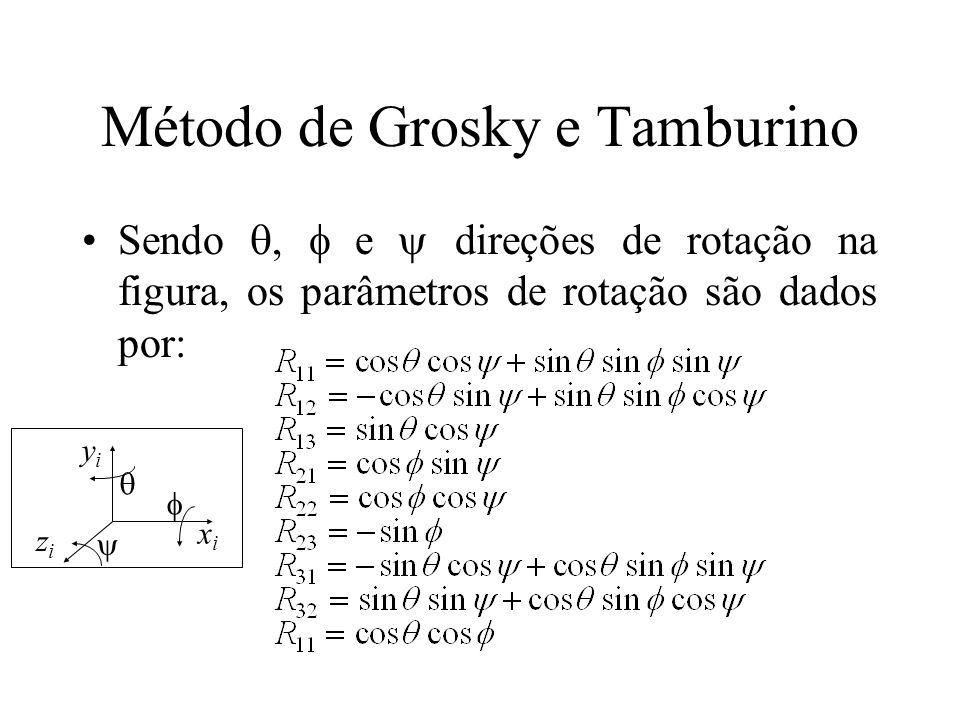 Método de Grosky e Tamburino Sendo, e direções de rotação na figura, os parâmetros de rotação são dados por: xixi yiyi zizi