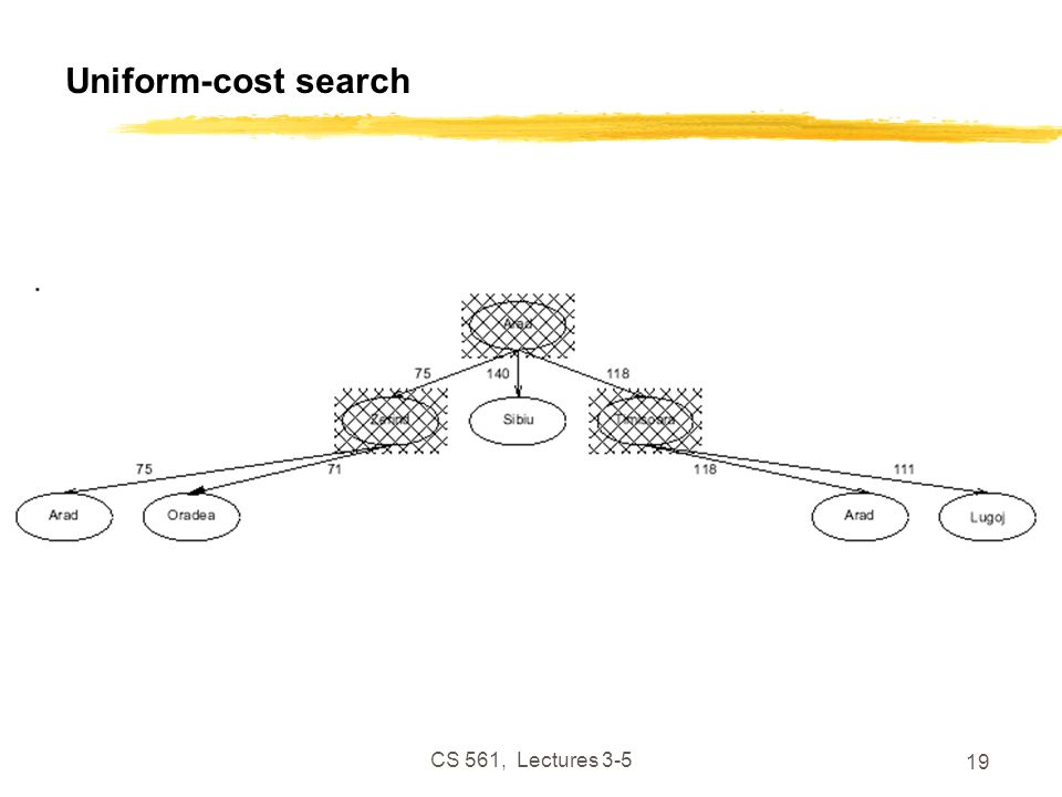 CS 561, Lectures 3-5 19 Uniform-cost search