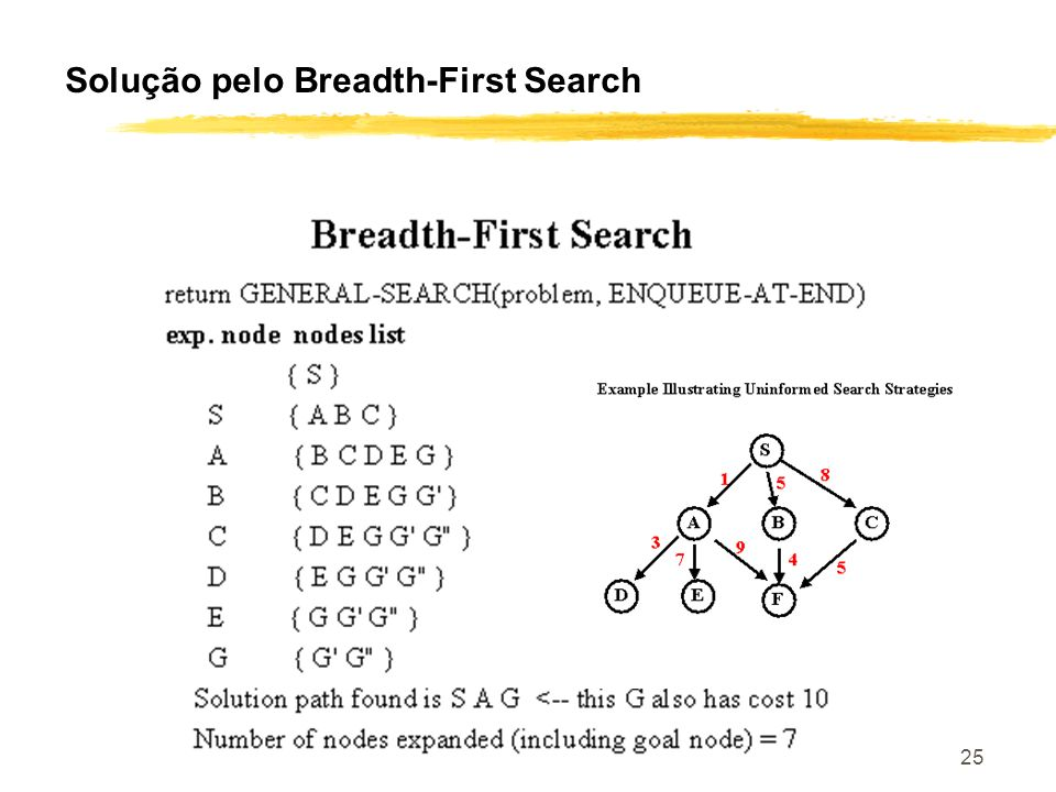 CS 561, Lectures 3-5 25 Solução pelo Breadth-First Search