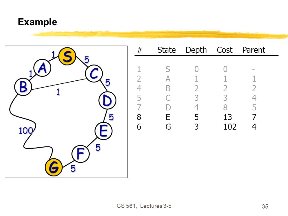 CS 561, Lectures 3-5 35 Example G 100 5 D 5 E 5 F 5 S A C 1 5 B 1 1 # State Depth Cost Parent 1S00- 2A111 4B222 5C334 7D485 8E5137 6G31024