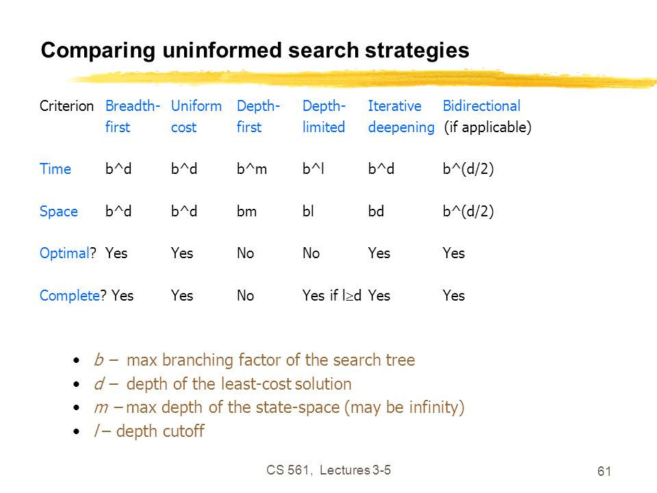 CS 561, Lectures 3-5 61 Comparing uninformed search strategies CriterionBreadth-UniformDepth-Depth-Iterative Bidirectional firstcostfirstlimiteddeepening (if applicable) Timeb^db^db^mb^lb^d b^(d/2) Spaceb^db^dbmblbd b^(d/2) Optimal YesYesNoNoYes Yes Complete.