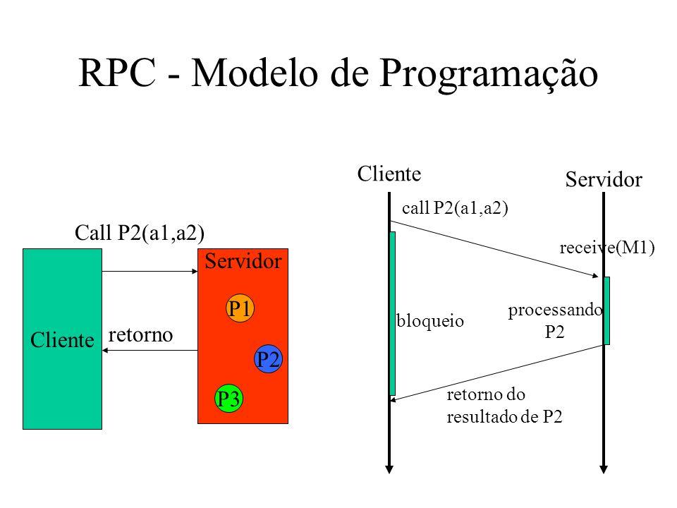 RPC - Modelo de Programação Cliente Servidor P1 P2 P3 Call P2(a1,a2) retorno Cliente Servidor call P2(a1,a2) receive(M1) retorno do resultado de P2 bl