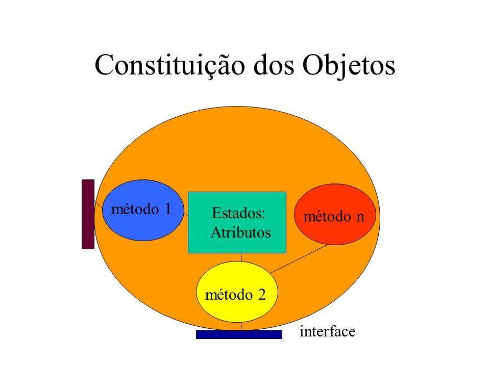 Constituição dos Objetos Estados: Atributos método 1 método n método 2 interface