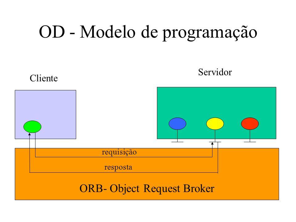 OD - Modelo de programação ORB- Object Request Broker Servidor Cliente requisição resposta