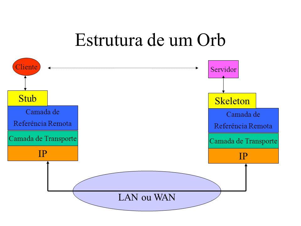 Estrutura de um Orb LAN ou WAN Cliente Servidor IP Camada de Transporte Camada de Referência Remota Stub IP Camada de Transporte Camada de Referência