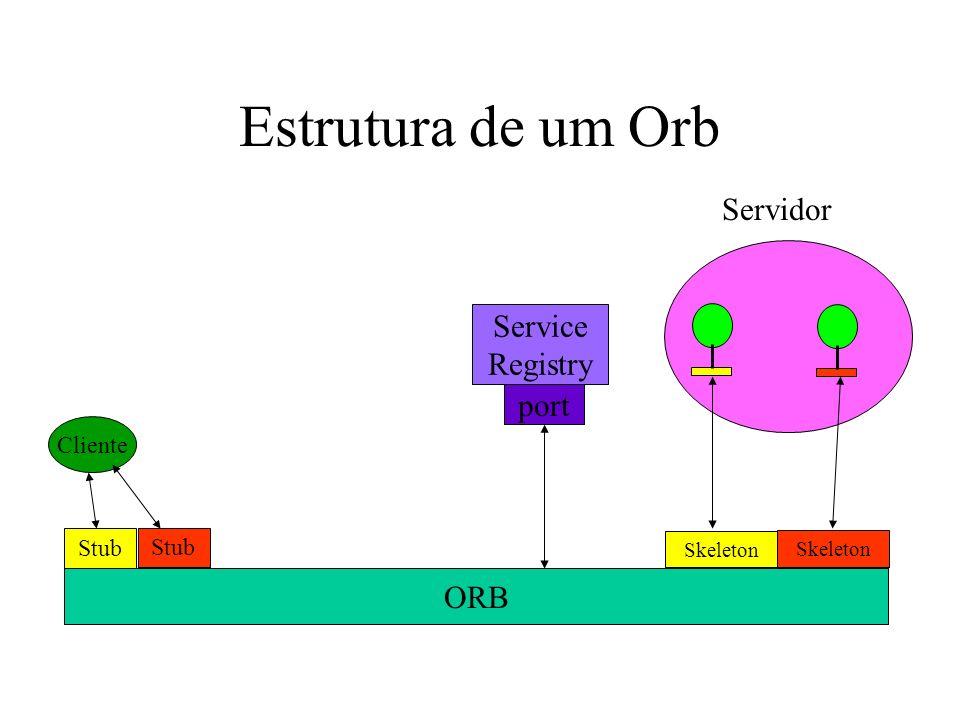 Estrutura de um Orb Cliente Stub Skeleton ORB Servidor Skeleton Stub Service Registry port