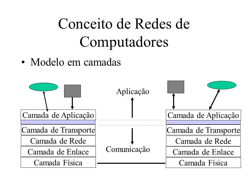 Conceito de Redes de Computadores Modelo em camadas Camada Física Camada de Enlace Camada de Rede Camada de Transporte Camada de Aplicação Camada Físi