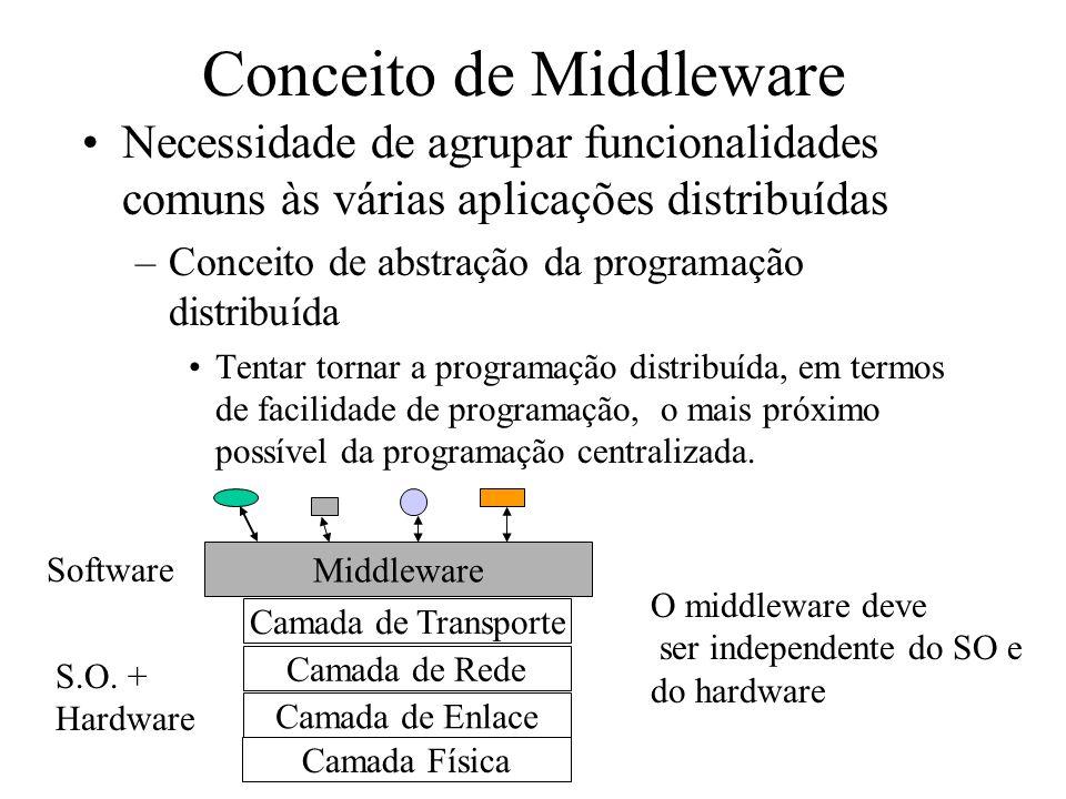 Evolução do Conceito de Middleware 197719821987 1992 199720022007 Troca de Mensagens (Sockets) Chamada de Procedimento Remoto (RPC) Objetos Distribuídos (RMI, CORBA) Agentes