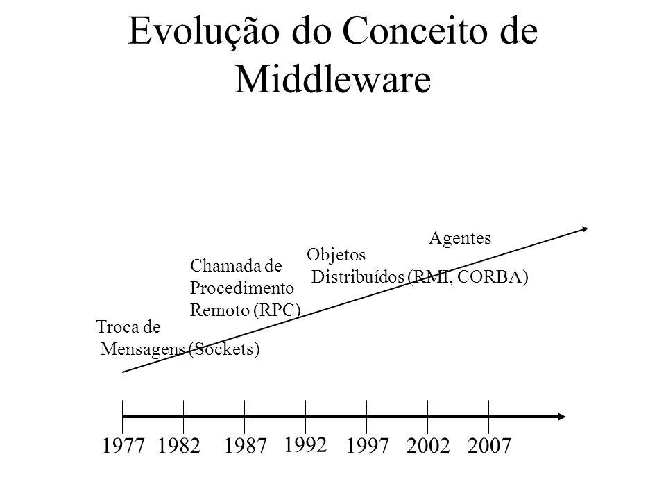 Evolução do Conceito de Middleware 197719821987 1992 199720022007 Troca de Mensagens (Sockets) Chamada de Procedimento Remoto (RPC) Objetos Distribuíd