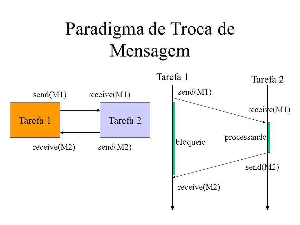 Paradigma de Troca de Mensagem Tarefa 1Tarefa 2 send(M1)receive(M1) send(M2)receive(M2) Tarefa 1 Tarefa 2 send(M1) receive(M1) send(M2) receive(M2) bl