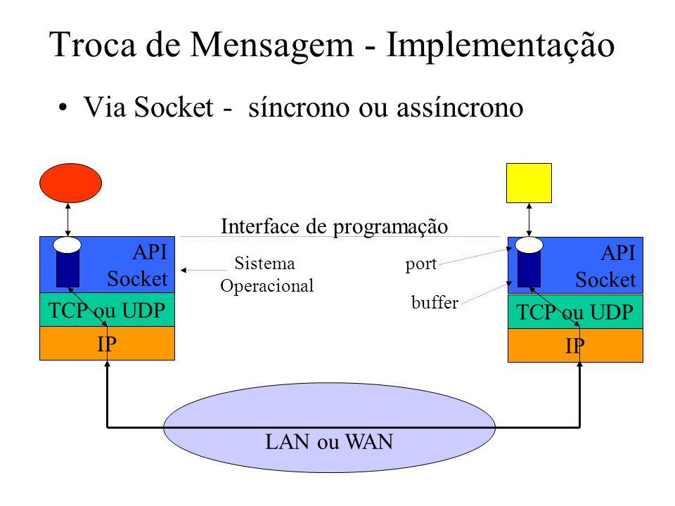 Troca de Mensagens - Características de Programação Baixo nível de abstração na programação Necessidade de se conhecer aspectos de redes de computadores e sistemas operacionais –ports e número IP Leva a programas poucos estruturados