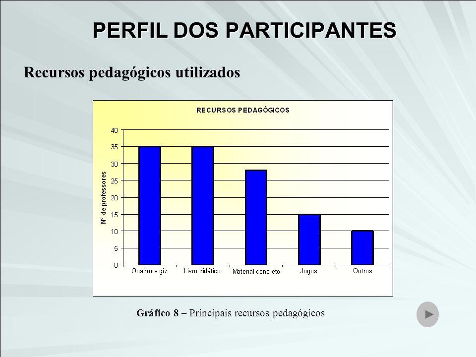 Recursos pedagógicos utilizados Gráfico 8 – Principais recursos pedagógicos