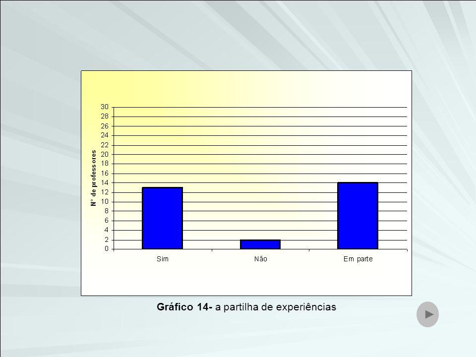 Gráfico 14- a partilha de experiências